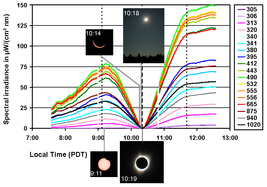 Fig 4: Global spectral irradiance during the solar eclipse. The legend indicates the nominal wavelengths of the instrument's 19 channels. The dashed line marks the time of maximum totality and the doted lines mark the start and end of the eclipse.